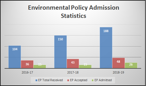 Environment Policy Admission Stat2018-19